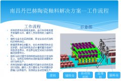 陶瓷釉料自动配方加料系统